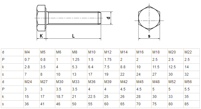 Tiêu chuẩn DIN933